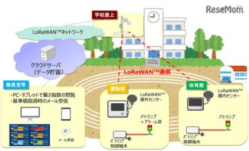 ネットワーク・計測センサーなどの構成イメージ