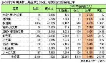 3月期決算 上場企業2,316社 産業別女性役員比率