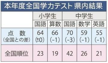 本年度全国学力テスト和歌山県内結果