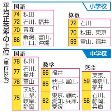 全国学力テスト都道府県別の平均正答率上位(公立、単位%)