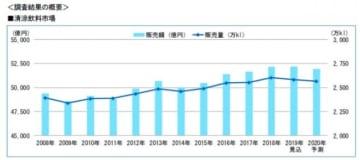 清涼飲料市場の推移。(画像: 富士経済の発表資料より)