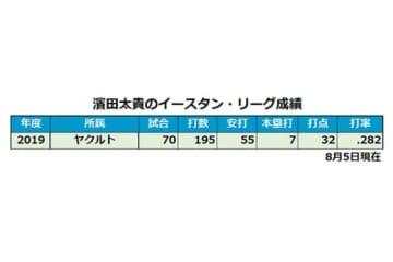ヤクルト・濱田太貴のイースタンリーグでの成績