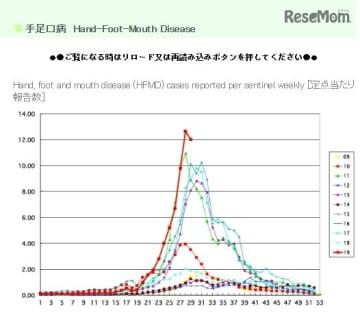 手足口病の定点あたり報告数の推移(2009年~2019年)