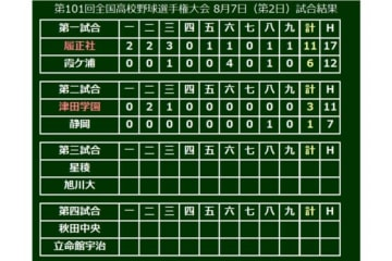 第2試合は津田学園が静岡を破り2回戦進出