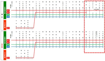 ※ダイヤ改正による列車種別ごとの停車駅。長津田~中央林間で大きな変更がある。全ての急行が南町田グランベリーパークへ停車、準急がつくし野、すずかけ台、つきみ野へ停車する。 画像:東急電鉄