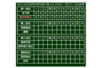 智弁和歌山(和歌山)が8-1で勝利