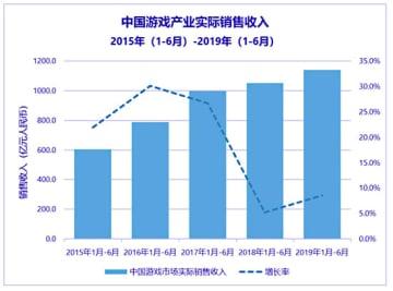 中国のゲーム産業の売上高推移(IDC中国のホームページより)