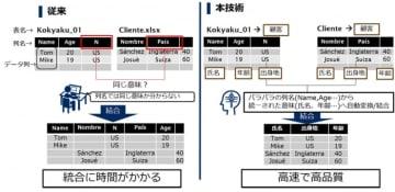 データ意味理解技術の特徴、従来との違い。(画像:NECの発表資料より)