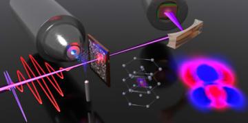2つの光パルス(赤と青の波形)がチタン薄膜へ照射される様子の模式図。図中央にはチタンの結晶構造が示されており、図右には光パルスが誘起する結晶内での電子密度の変化の様子が示されている。(c)Mikhail Volkov