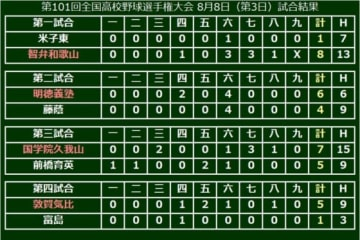第101回全国高等学校野球選手権、3日目の結果一覧