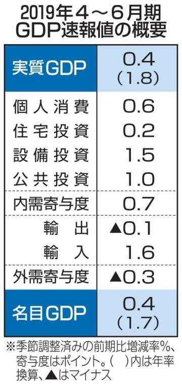 2019年4~6月期GDP速報値の概要