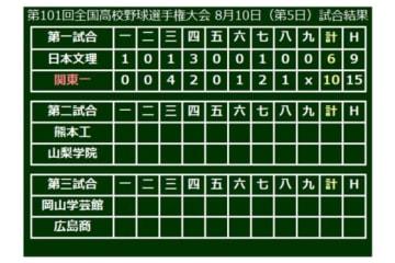 関東一(東東京)が10-6で勝利