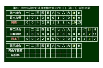 熊本工(熊本)が3-2で勝利