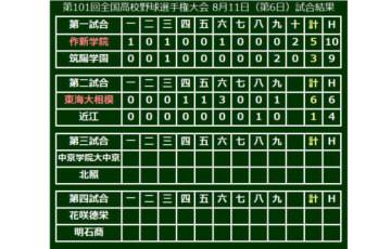 第101回全国高等学校野球選手権、6日目第1、2試合の結果一覧