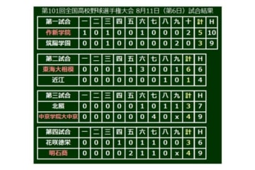 大会6日目の試合結果