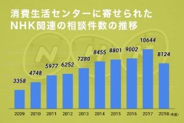 消費生活センターに寄せられたNHK関連の相談件数の推移(2019年7月31日時点)