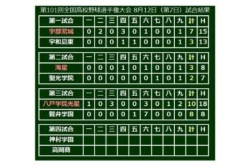 八戸学院光星(青森)が10-8で勝利