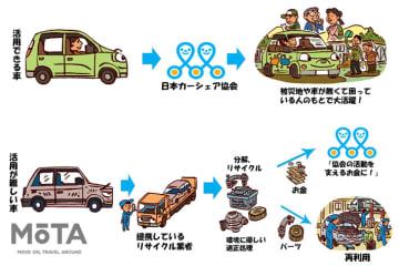 免許返納後に残った不要なクルマは支援活動車に!|日本カーシェアリング協会が乗らない車の寄付を募集