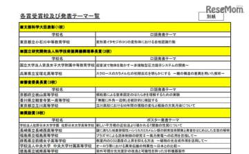 令和元年度スーパーサイエンスハイスクール生徒研究発表会表彰校・各賞受賞校及び発表テーマ一覧(1/2)