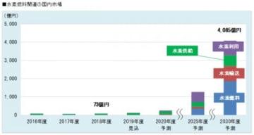 水素燃料関連の国内市場の推移。(画像: 富士経済の発表資料より)