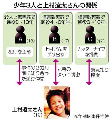 少年3人と上村遼太さんの関係図