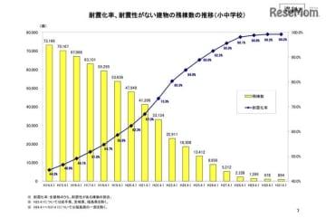 耐震化率、耐震性がない建物の残棟数の推移(小中学校)/公立学校施設の耐震改修状況の平成31年度(令和元年度)調査結果(平成31年4月1日)