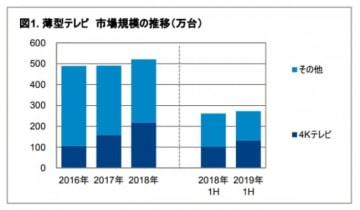 薄型テレビの市場規模推移。(画像: GfKジャパンの発表資料より)