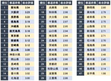 男性社員が働きやすい都道府県ランキングの結果(画像:グローバルウェイの発表資料より)