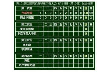 作新学院(栃木)が18-0で勝利