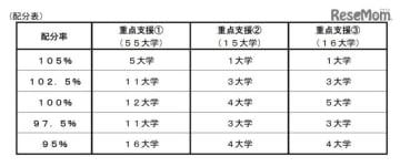 国立大学法人運営費交付金の重点支援の評価結果(配分表)