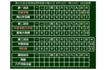 明石商(兵庫)が3-2で勝利