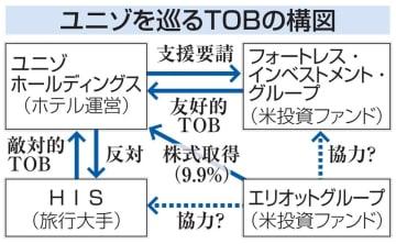 ユニゾを巡るTOBの構図