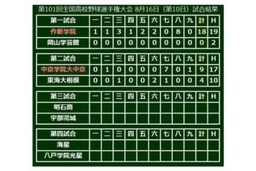 第101回全国高等学校野球選手権、第10日・第1、2試合の結果一覧