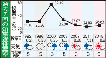 過去7回の知事選投票率