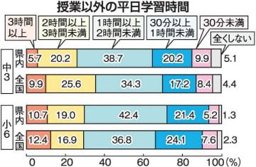 県内の中学3年、家庭学習少ない 平日1時間以上64.6%