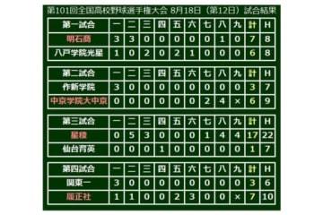 準々決勝4試合の結果一覧