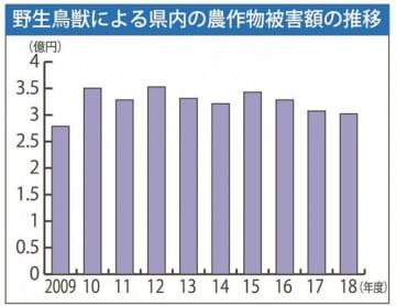 野生鳥獣による和歌山県内の農作物被害額の推移