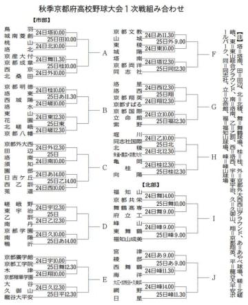 高校野球・秋季京都府大会 1次戦組み合わせ