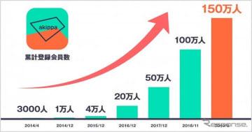 akippaの登録会員数が急増している。