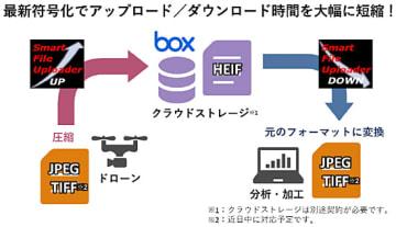SmartFileUploaderのサービス概要