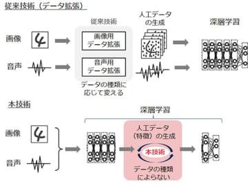 従来技術との違い(画像:日本電気株式会社の発表資料より)