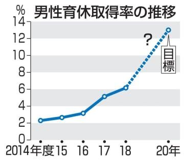 男性育休取得率の推移
