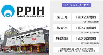 PPIHがイオングループ、セブン&アイ・ホールディングス、ファーストリテイリングに次ぐトリプルトリリオン企業に