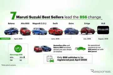 マルチスズキの新排出ガス基準「BS6」適合モデル