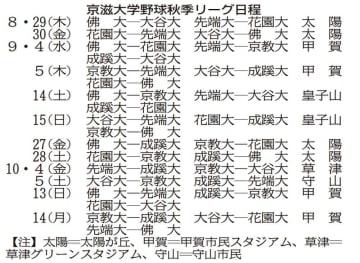 京滋大学野球・秋季リーグ日程