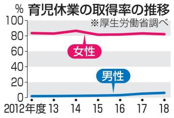 育児休業の取得率の推移