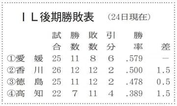 愛媛MP零敗 悔しい8回逸機 徳島に0―3 四国アイランドリーグplus