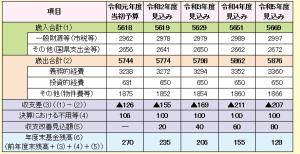 令和元年度予算 4つの柱の主な取り組み