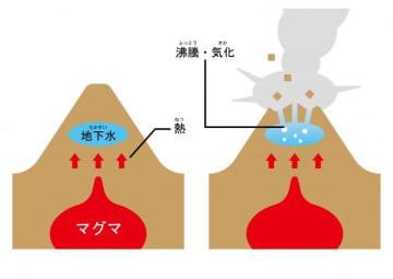 水蒸気噴火のイメージ。