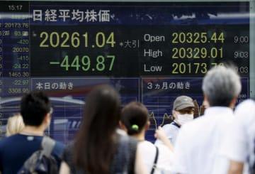 前週末比449円87銭安の2万0261円04銭となった日経平均株価の終値を示すボード=26日午後、東京・八重洲